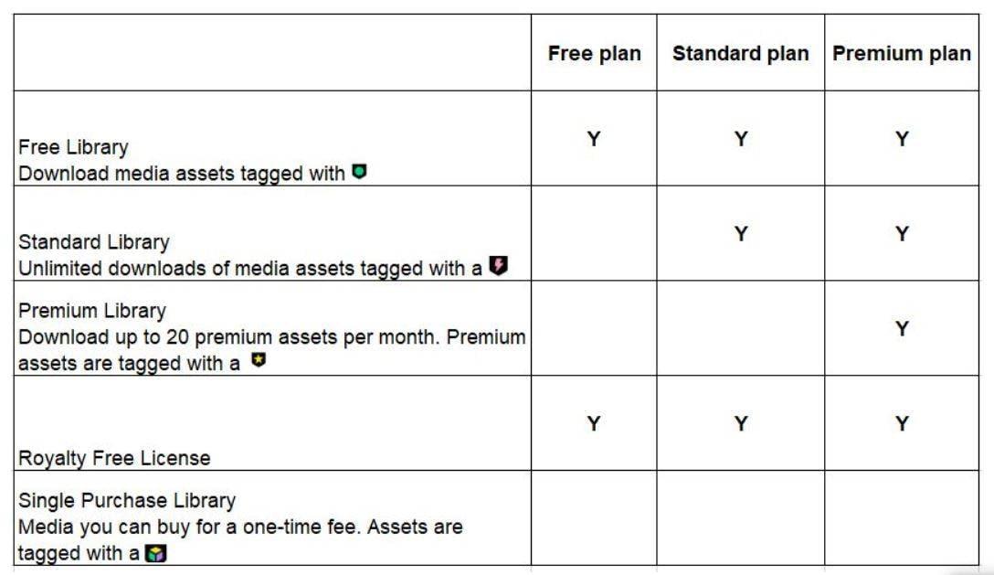filmstocks-difference-license