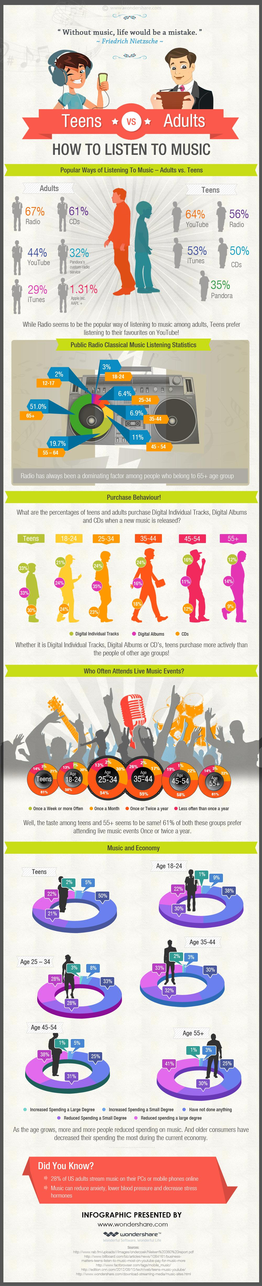 teens vs adults how to listen to music