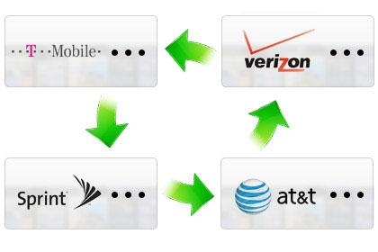 Transfer Content between Phones on Different Networks. AT&T, Verizon, Sprint, T-Mobile - No Problem!