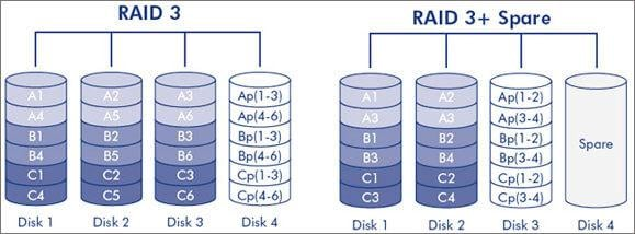 raid hard drive data recovery