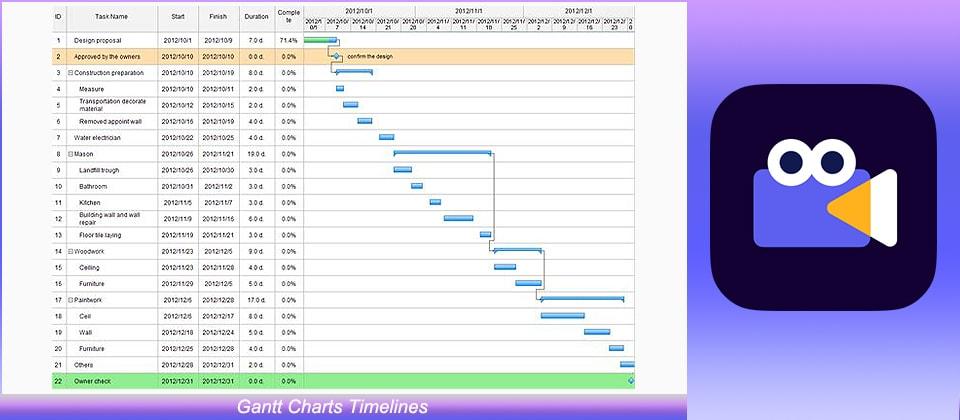 Gantt Charts Timelines