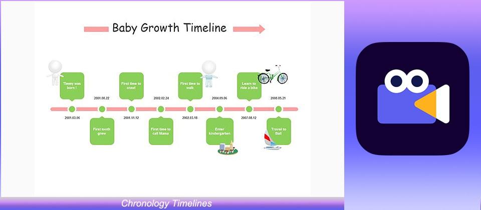 Chronology Timelines