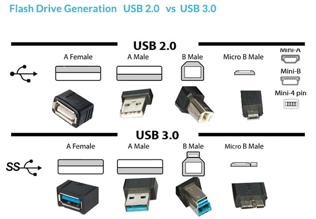 usb flash drive generatie