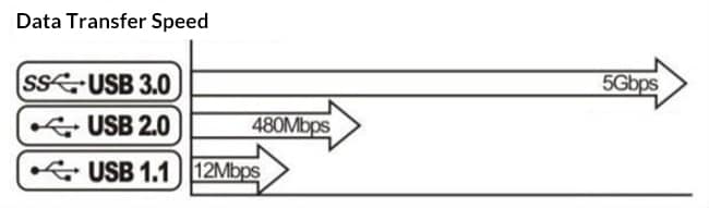 usb data transfer speed comparison