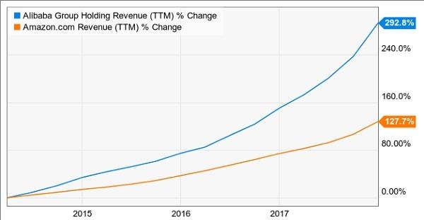 alibaba amazon growth