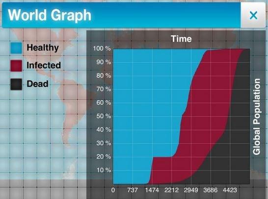 Houd de grafieken in de gaten.