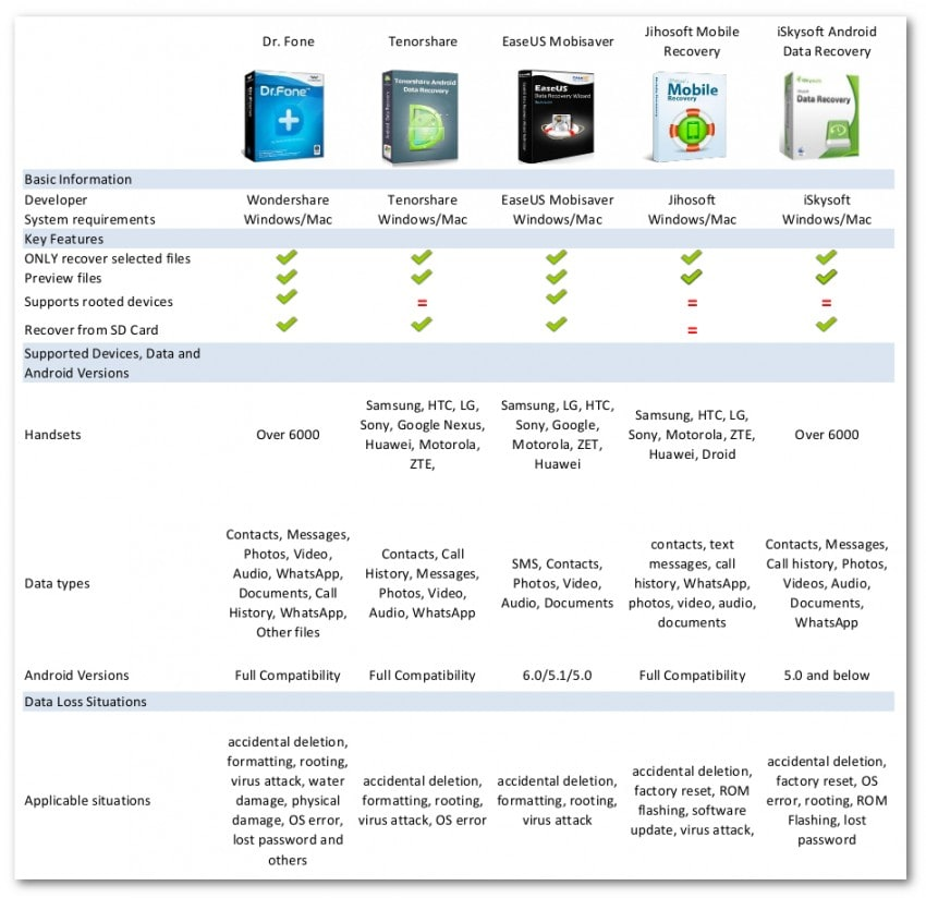 samsung recovery tools comparison
