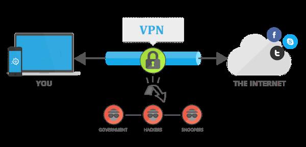 use vpn to enhance deep web browser