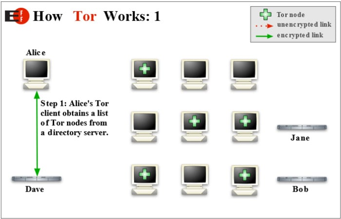 connect dark web browser to tor node