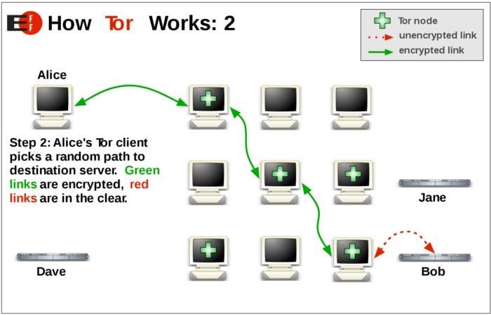 dark web browser working principle