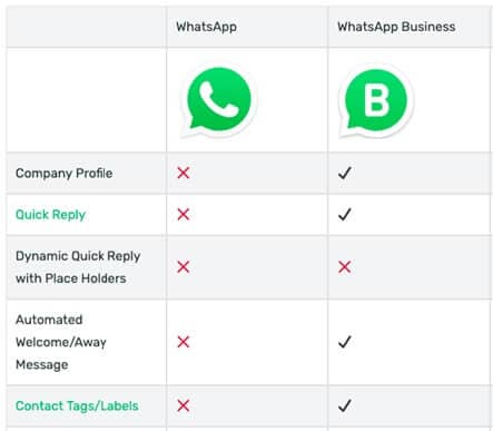 key features WhatsApp business