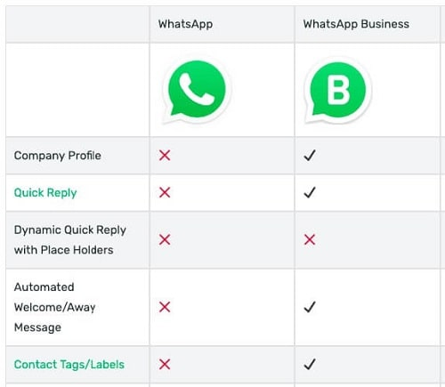 WhatsApp Business-Funktionen