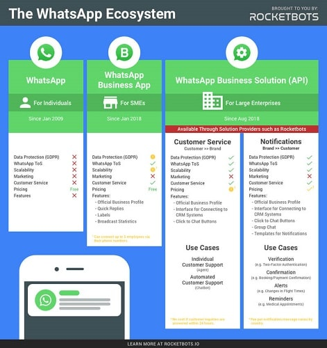 whatsapp business api 3