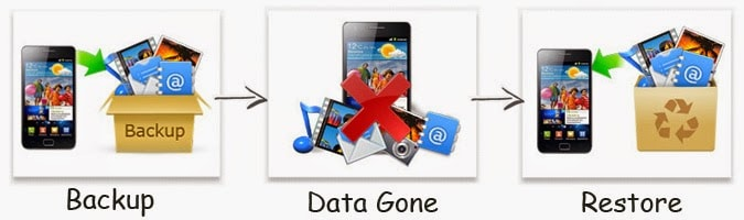Backup Samsung Files to Galaxy S8-Samsung Kies
