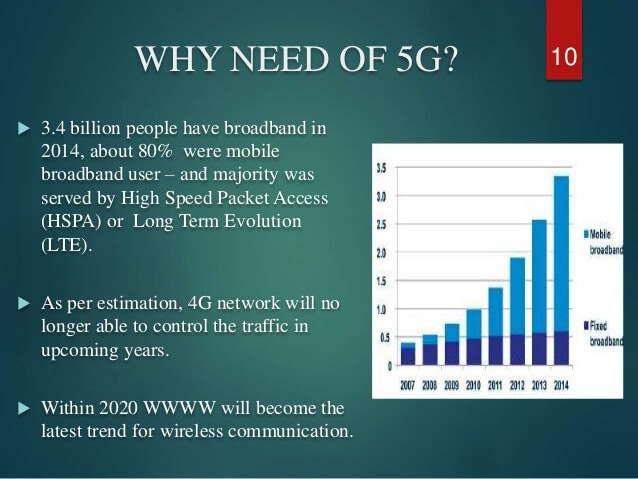 need for 5G