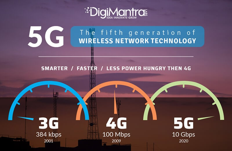 5G is 100 times faster than 4G