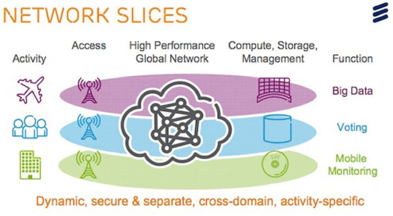 5G offers network slicing