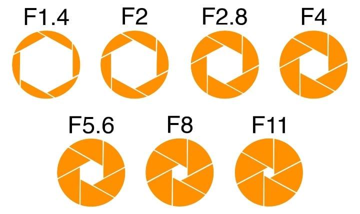 Basic Camera Settings Aperture