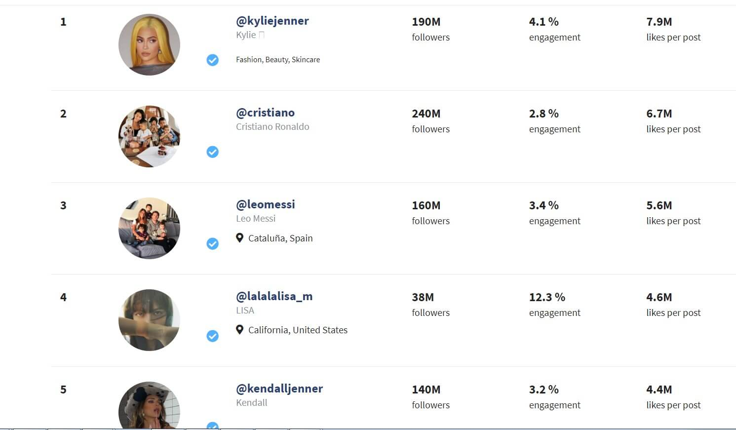 Top Five Instagram Influencer