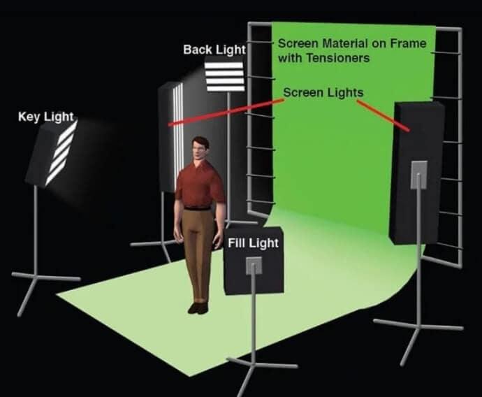 correct basic green screen