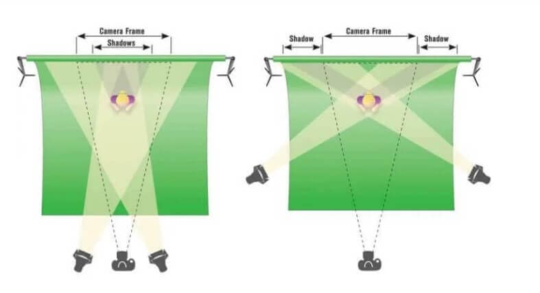 green screen lighting fix