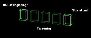 Object Animation Keyframing Technique