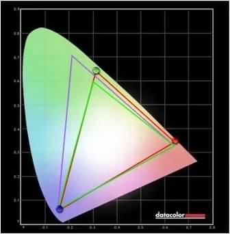 asus-mg28uq-gaming-monitor-color-accuracy