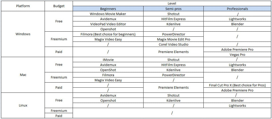 video editing software comparison