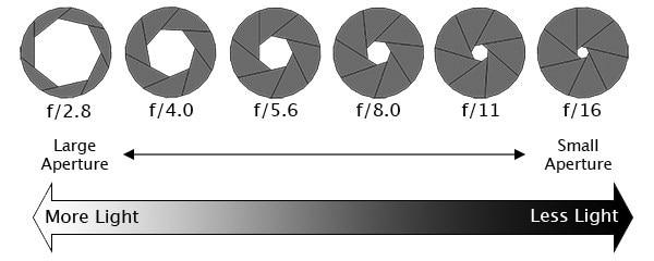 Camera lenses Aperture Range