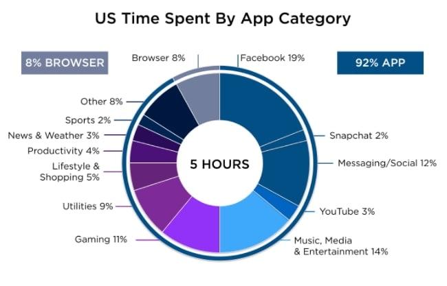 facebook algorithm change Time spent in 2019