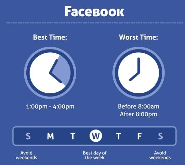 facebook posting time