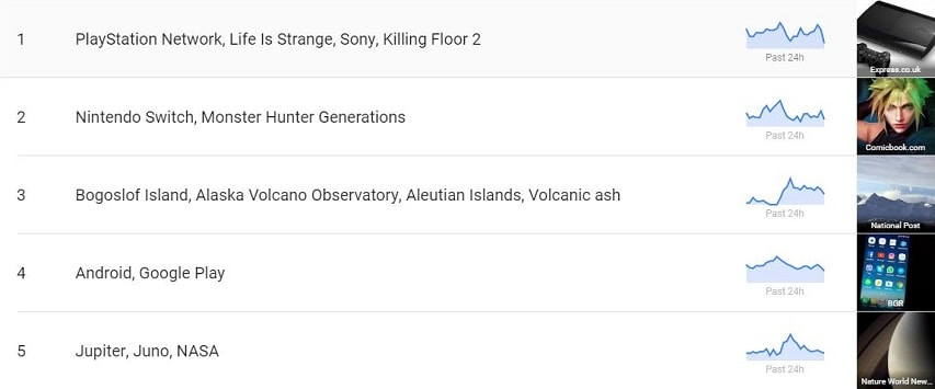 Google Trends Category YouTube Video Ideas