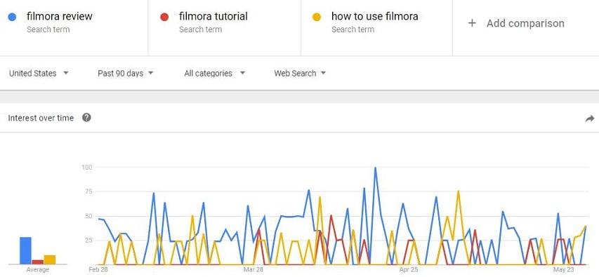 Google Trends Filmora Keywords