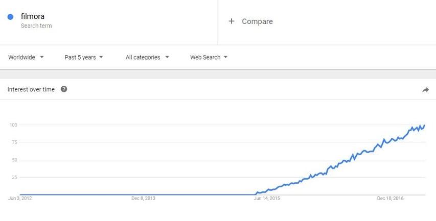 Google Trends YouTube Video Keywords