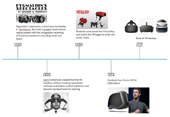 history-of-vr