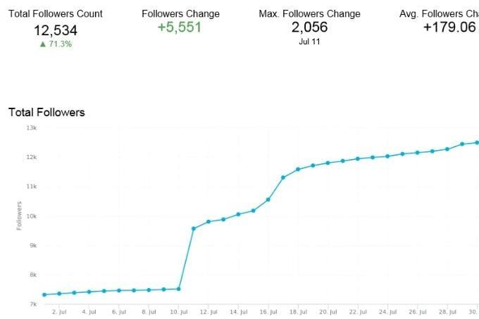 follower growth line chart