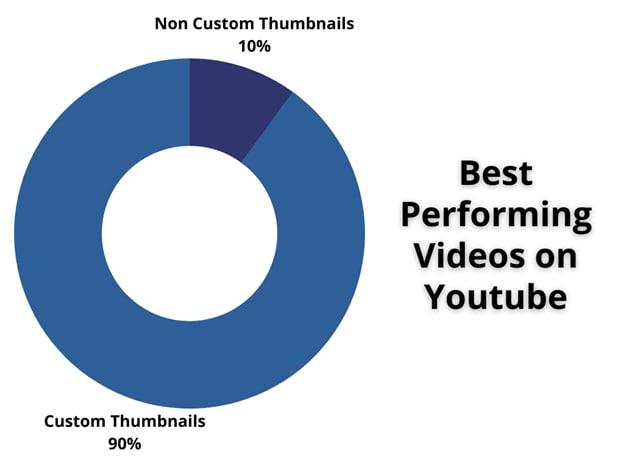 piechart-importance-of-custom-thumbnail.png