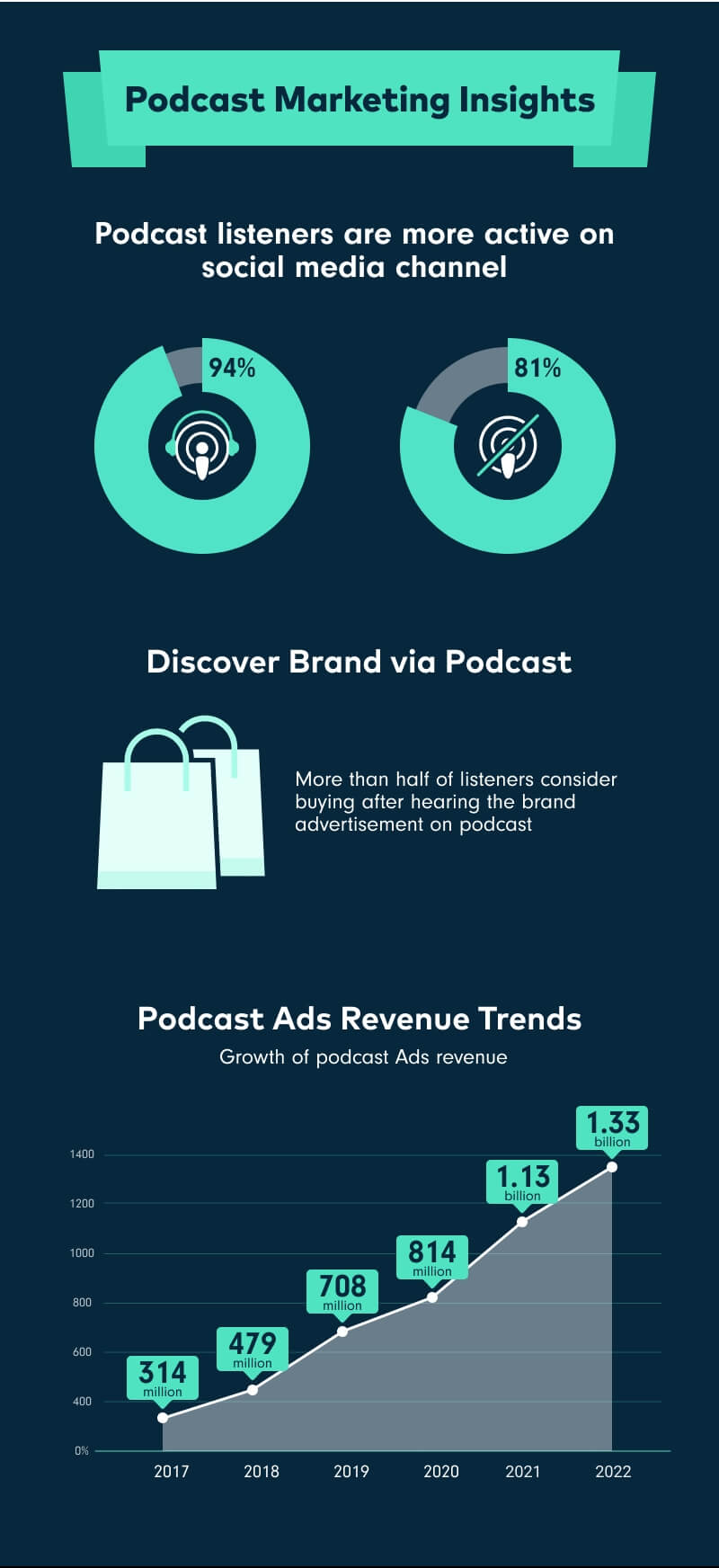 Podcast Marketing Insight