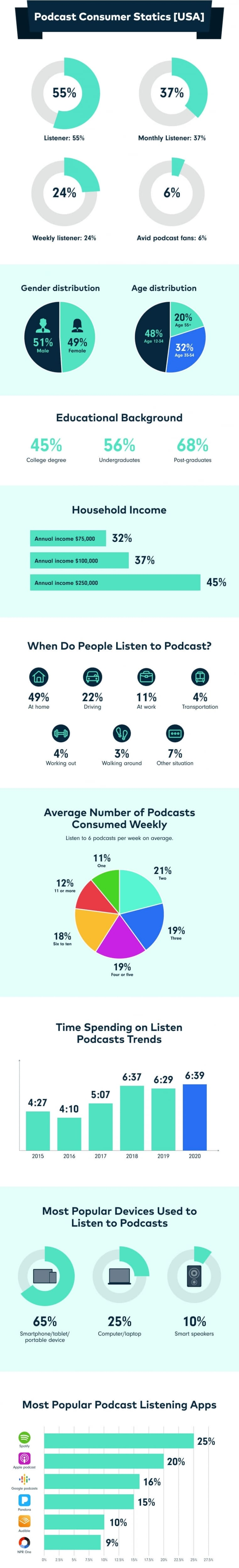 Podcast Stats and Marketing Insight infographic