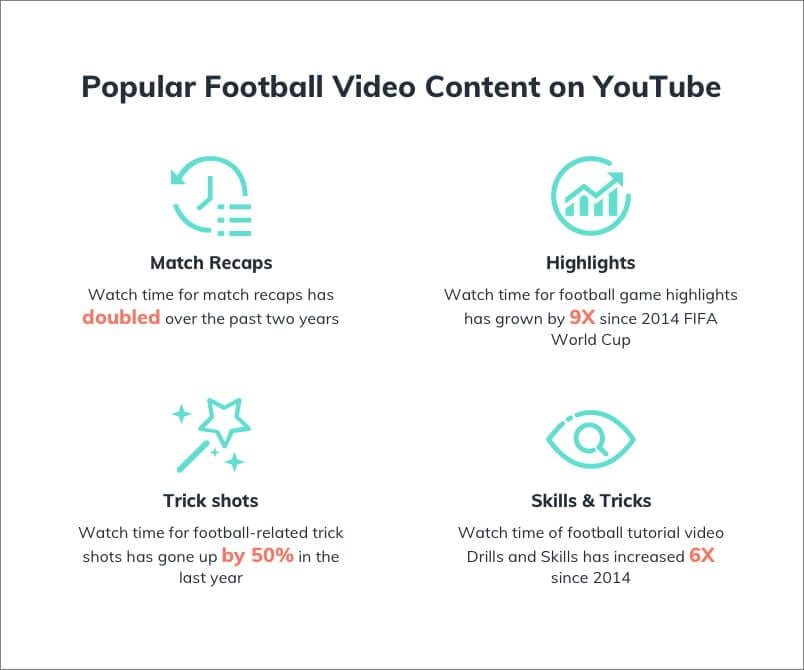 popular football video content on youtube