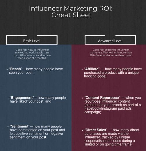 roi instagram influencer marketing
