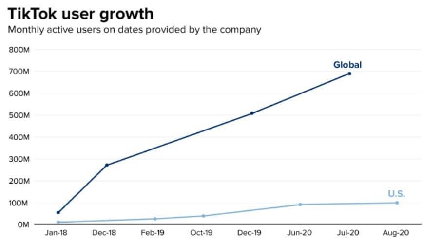 Tiktok User Growth