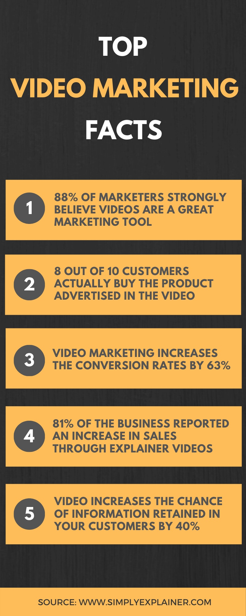 video marketing facts you should know