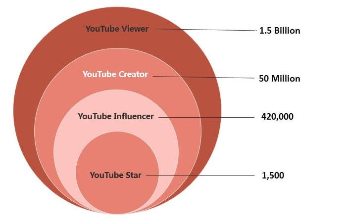 dato de usuarios en YouTube
