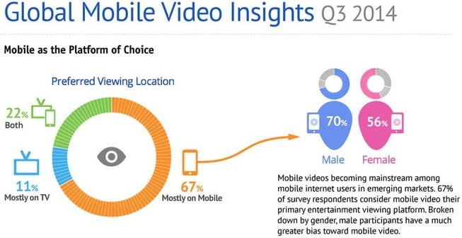 video marketing mobile
