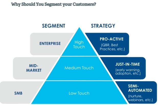 Segment Your Customer