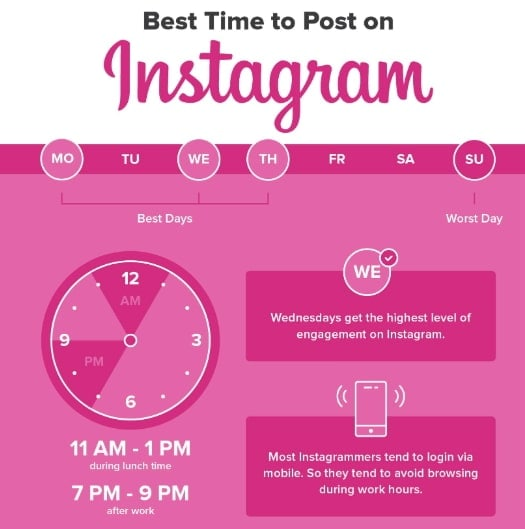 best time to post Instagram