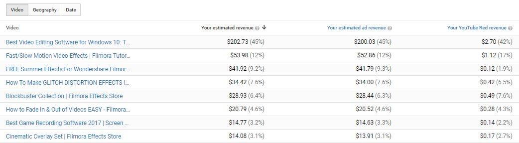 highest-earning-videos