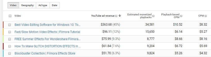 monetized-videos