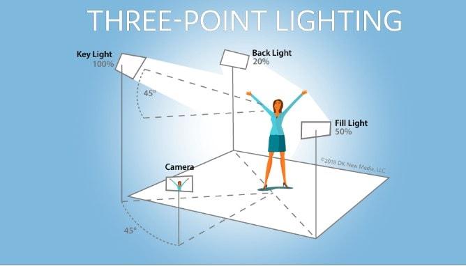 iluminación en tres puntos